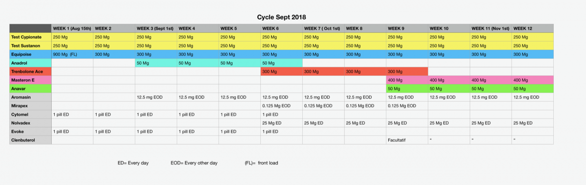 What do you think of this cycle? - Steroid (AAS) Discussion